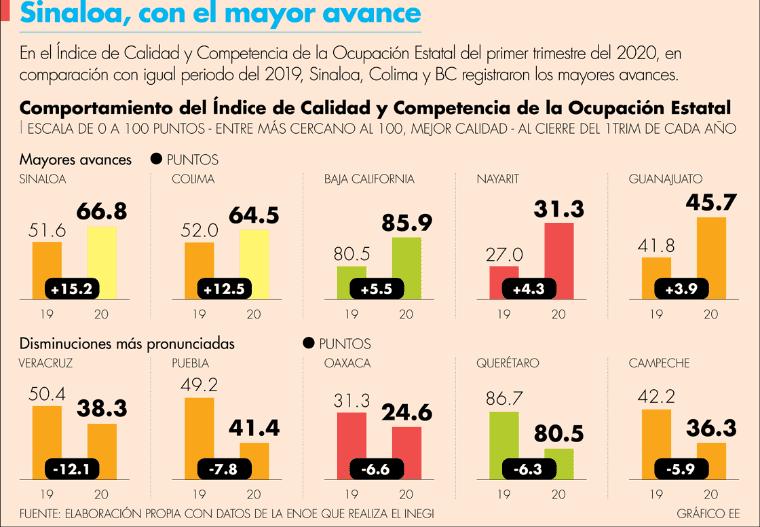 Baja California, Aguascalientes y Querétaro, con mejor calidad laboral ante los efectos del Covid