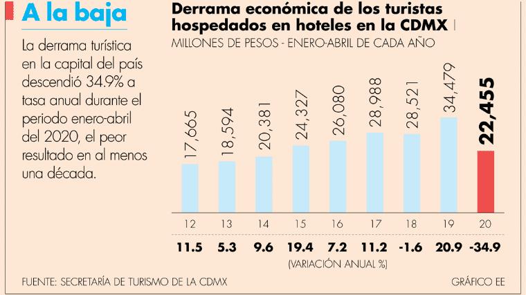 Turismo de la CDMX pierde más de 12,000 millones de pesos por Covid-19