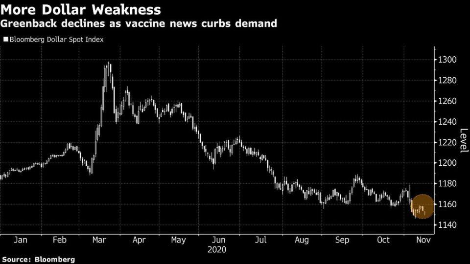 Prevén una caída del dólar del 20% el próximo año