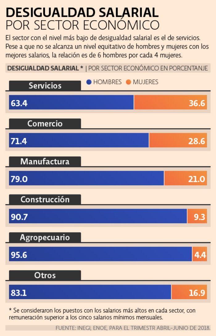 Brecha salarial por género: entre los trabajadores mejor pagados hay 7  hombres por cada 3 mujeres - Industrias México